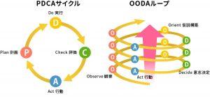 PDCAサイクルとOODAループ