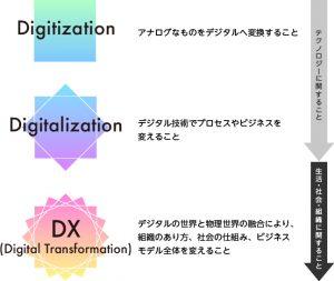 DX実現への3段階