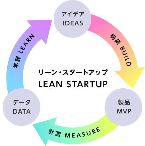リーン・スタートアップ/LEAN STARTUP